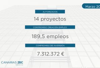 ZEC 14 Nuevos Proyectos